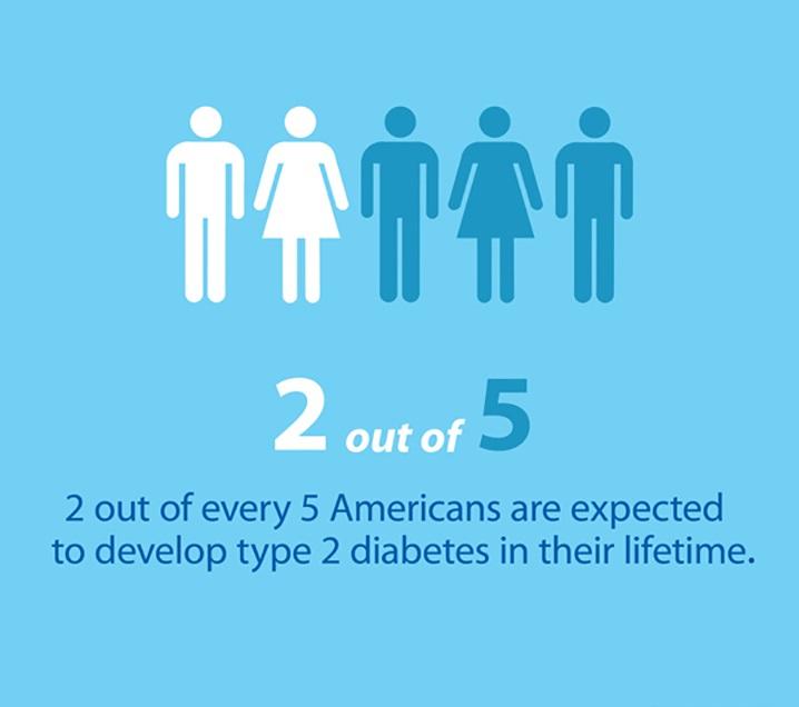 use turmeric to stop type 2 diabetes